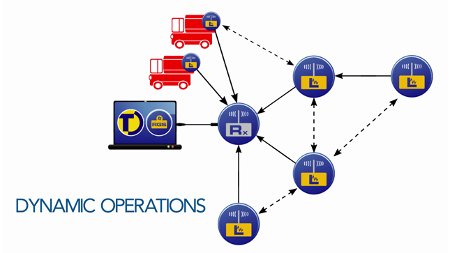 dynamic transport operations with tinytag radio system